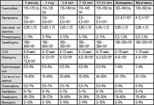 Анализ крови в норме (533x366, 79Kb)