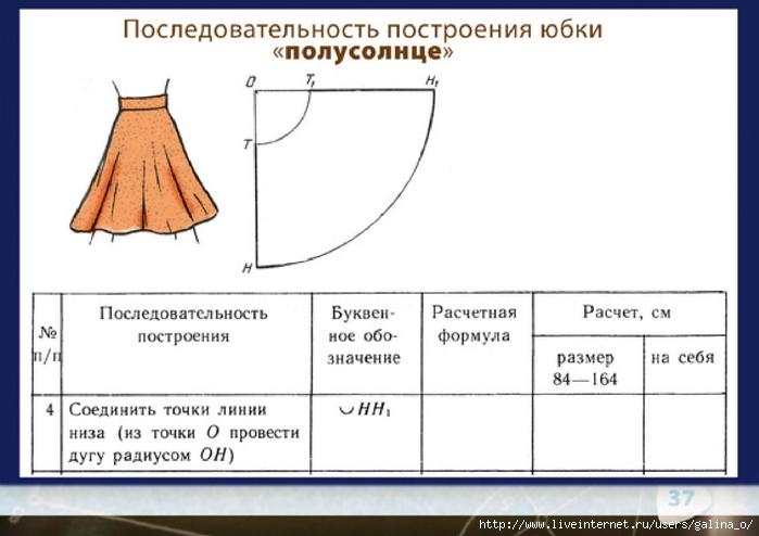 Моделирование Юбки С Формулами