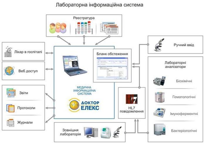 Українські компанії сучасної IT медицини