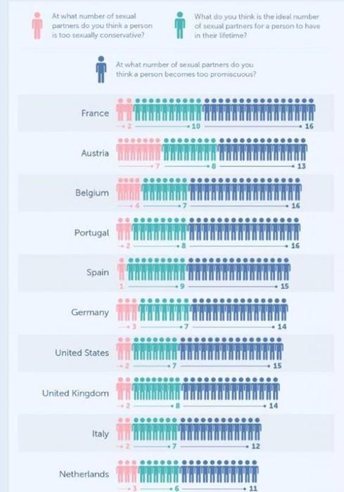 Социологи посчитали, сколько сексуальных партнеров считается нормой в разных странах