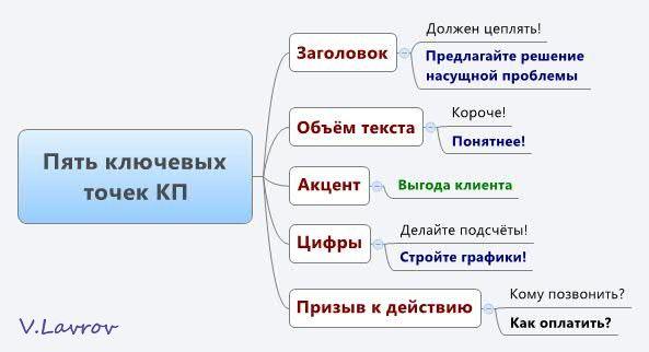 5954460_Pyat_kluchevih_tochek_KP (593x322, 24Kb)
