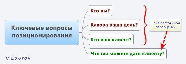 5954460_Kluchevie_voprosi_pozicionirovaniya (644x222, 19Kb)
