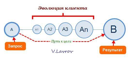 5954460_Evoluciya_klienta6 (537x242, 18Kb)