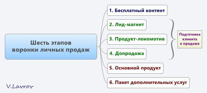 5954460_Shest_etapov_voronki_lichnih_prodaj (680x308, 24Kb)