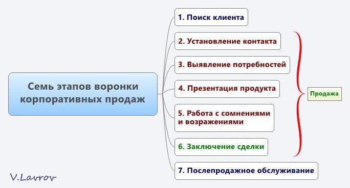 5954460_Sem_etapov_voronki_korporativnih_prodaj (684x369, 30Kb)