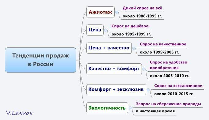 5954460_Tendencii_prodaj_v_Rossii (682x392, 34Kb)