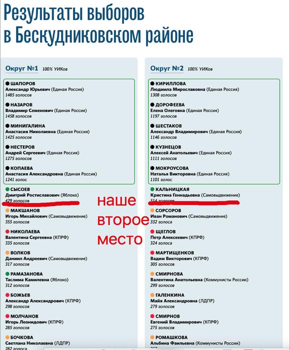 результаты выборов Бескудниково 2017 (580x700, 243Kb)