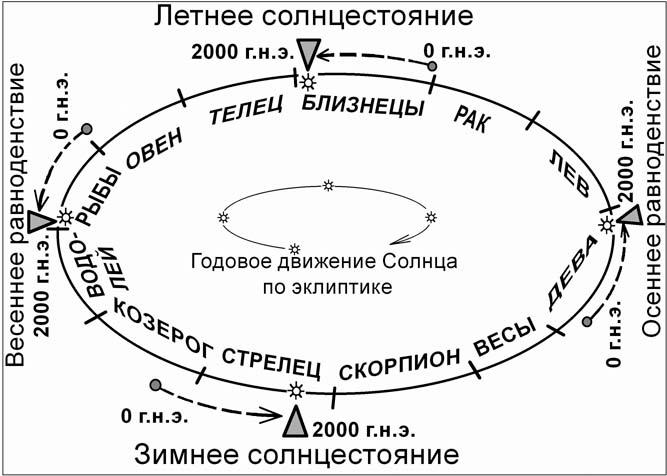смещение точек равноденствия/3925311_osennee_ravnodenstie_3 (667x476, 90Kb)