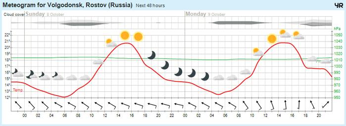 Погода на 3 дня смолегск