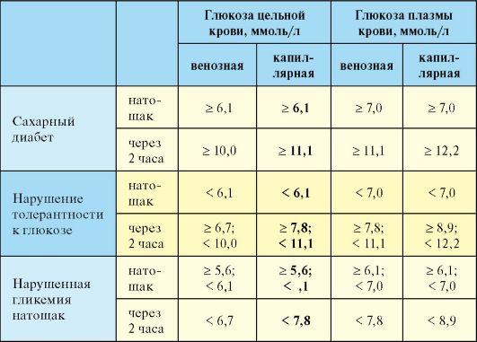 Показатели сахара в крови норма