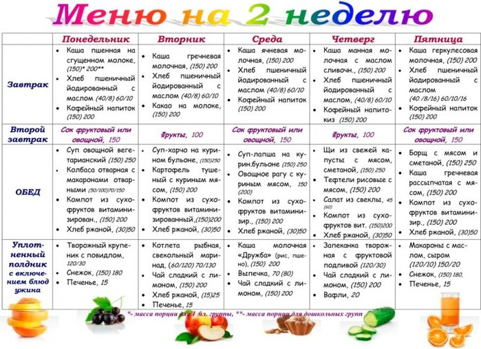 Диета 5 меню на сами
