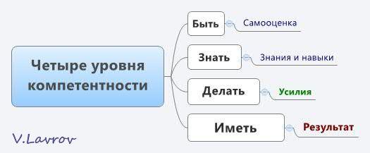 5954460_Chetire_yrovnya_kompetentnosti (525x217, 13Kb)