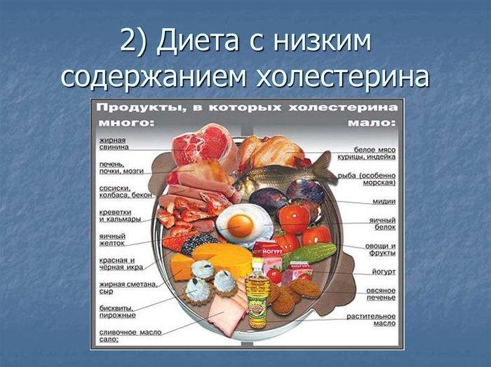 Холестериновая диета при повышенном вредном холестерине