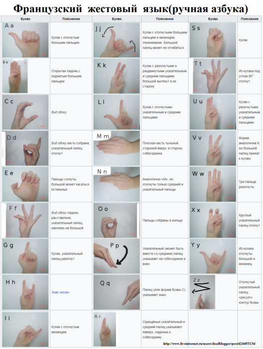 ручная азбука глухих французский жестовый язык (528x700, 343Kb)