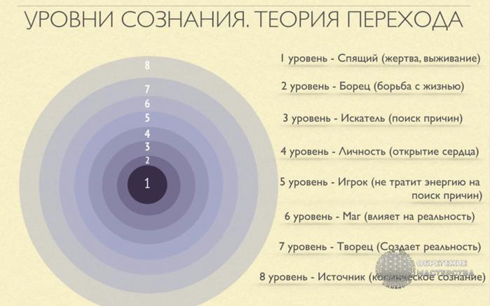 urovni-soznaniya-teoriya-perehoda11 (700x437, 406Kb)