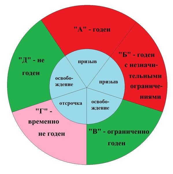 Что означают буквы и цифры в категории годности призывников
