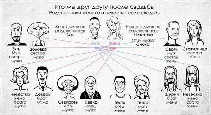 Снохачество на Руси: как это было