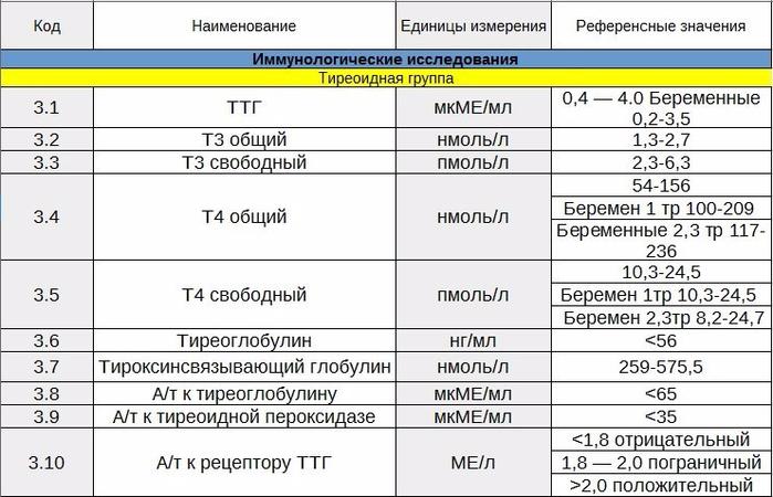 Как сдается анализ крови на гормоны Справка от стоматолога Андроновка