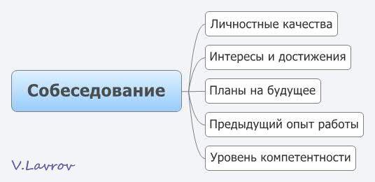 5954460_Sobesedovanie (536x260, 17Kb)