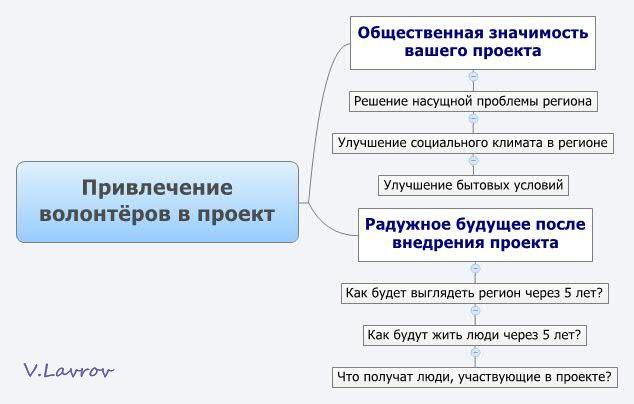 5954460_Privlechenie_volontyorov_v_proekt (634x404, 34Kb)