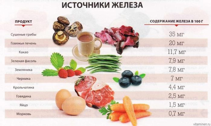 Польза глюкозы/3740351_vkakihproduktahsoderzhitsjazhelezo1024x612_1_ (700x418, 42Kb)