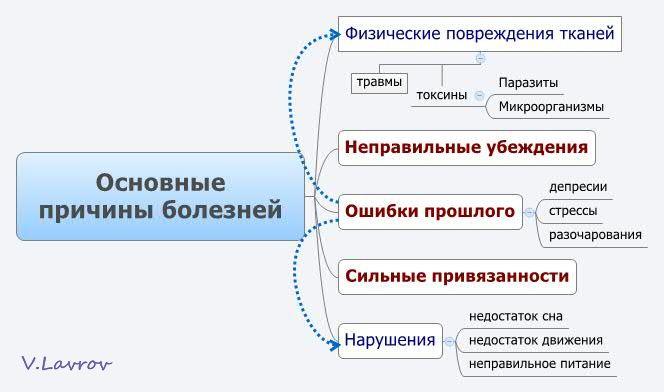 5954460_Osnovnie_prichini_boleznei (664x392, 33Kb)