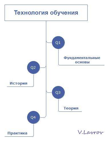 5954460_Tehnologiya_obycheniya (382x492, 13Kb)