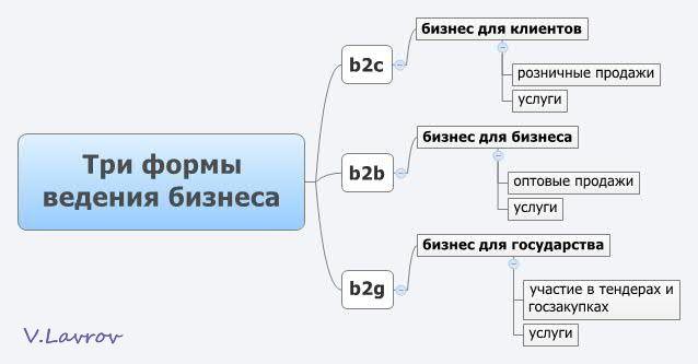 5954460_Tri_formi_vedeniya_biznesa (638x333, 22Kb)