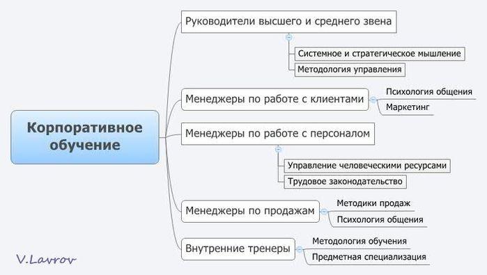 5954460_Korporativnoe_obychenie (700x395, 38Kb)