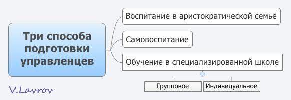 5954460_Tri_sposoba_podgotovki_ypravlencev (581x200, 18Kb)