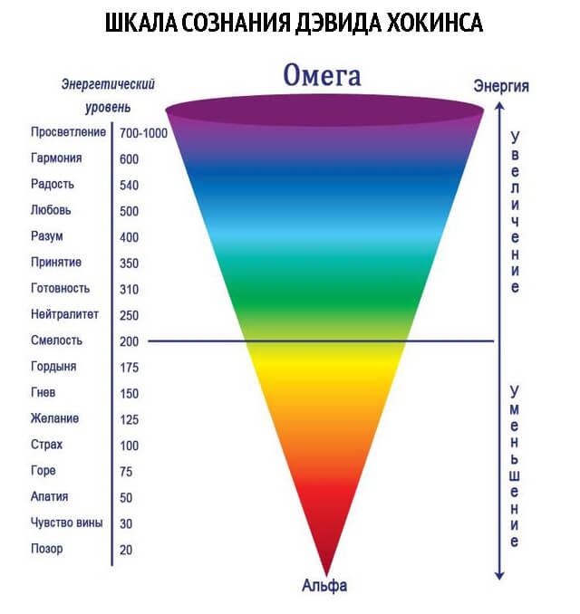 shkala-coznanija-hokinsa (640x678, 34Kb)