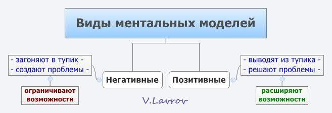 5954460_Vidi_mentalnih_modelei (657x224, 19Kb)
