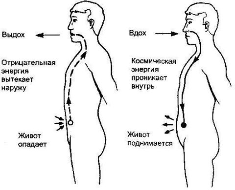 Дыхательная гимнастика для уменьшения живота/2971058_ (480x390, 25Kb)
