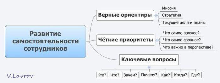 5954460_Razvitie_samostoyatelnosti_sotrydnikov (700x264, 28Kb)