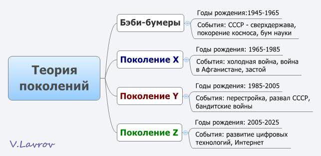 5954460_Teoriya_pokolenii (643x312, 32Kb)
