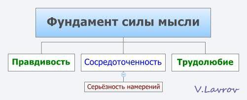 5954460_Fyndament_sili_misli (501x203, 14Kb)