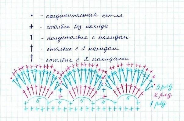 Панамка колокольчик крючком схема и описание