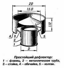 Вентиляционный дефлектор своими руками изготовление