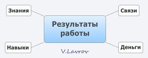 5954460_Rezyltati_raboti (479x188, 9Kb)