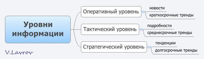 5954460_Yrovni_informacii (658x191, 19Kb)