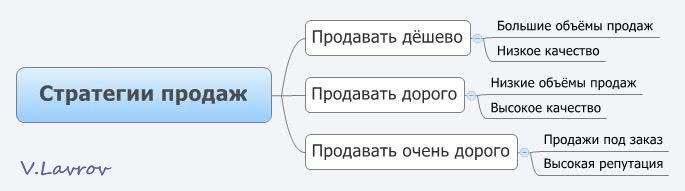 5954460_Strategii_prodaj (685x191, 17Kb)