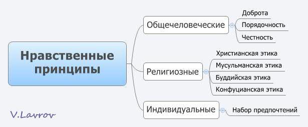 5954460_Nravstvennie_principi (615x254, 19Kb)