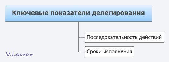 5954460_Kluchevie_pokazateli_delegirovaniya (553x205, 12Kb)