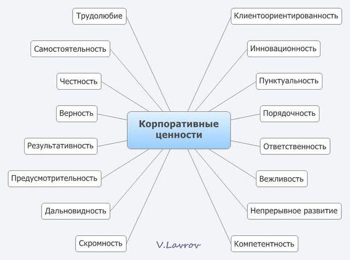 5954460_Korporativnie_cennosti (700x519, 41Kb)