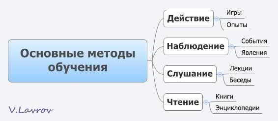 5954460_Osnovnie_metodi_obycheniya (566x248, 17Kb)