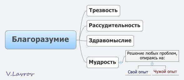 5954460_Blagorazymie (588x255, 15Kb)