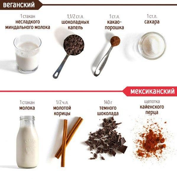 Густой горячий шоколад в домашних условиях рецепт из какао - ItHour
