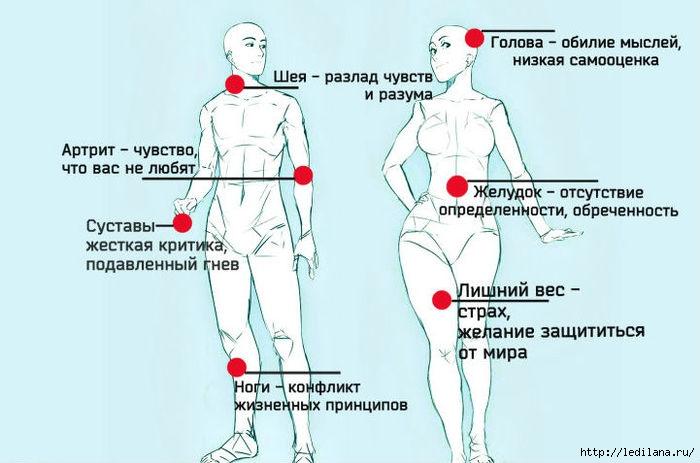 3925311_bolezni_po_tely (700x463, 141Kb)