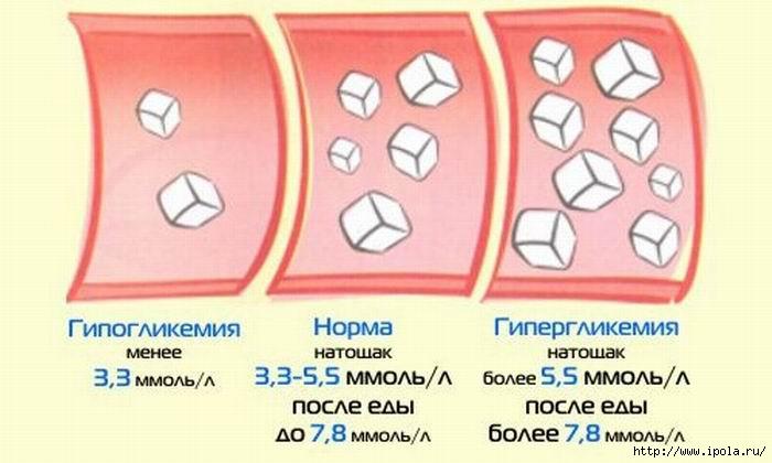 "alt=""Как снизить сахар в крови?""/2835299_Izmenenie_razmera_POKAZATELI_SAHARA (700x420, 122Kb)"