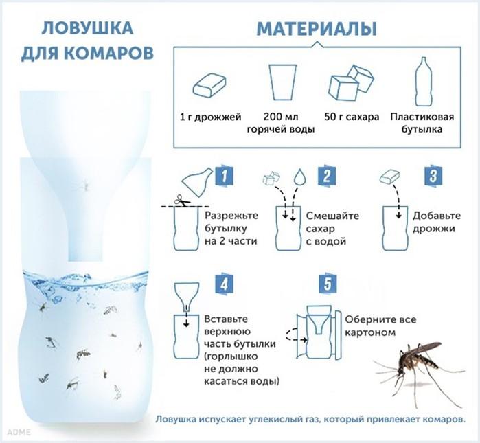 Ароматы и ловушки: 10 хитростей против комаров (+ видео)